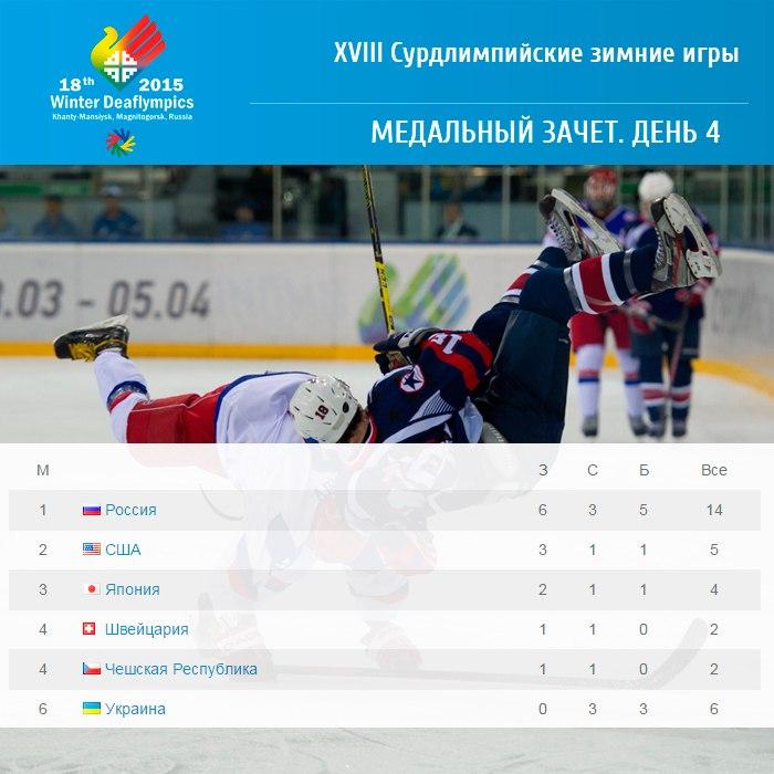 Промежуточные итоги Сурдлимпийских игр