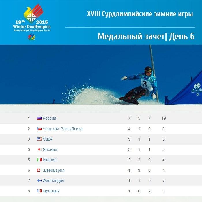 Таблица медальнего зачета Сурдлимпийских игр после 6 день