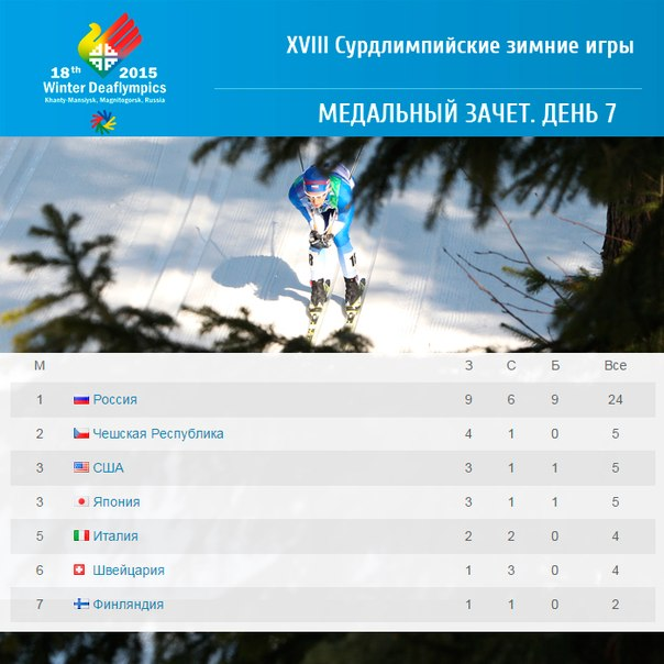 Таблица общего зачета по медалям