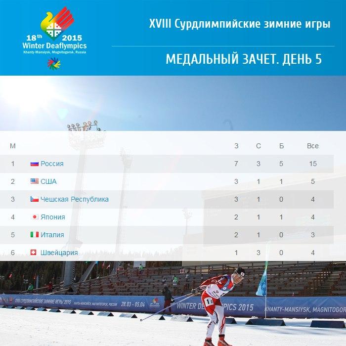 Таблица медальнего зачета Сурдлимпийских игр