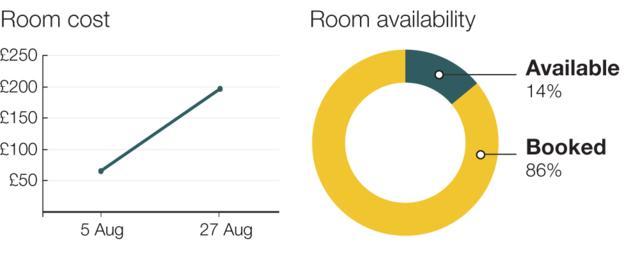 цена в отелях на Олимпиаду