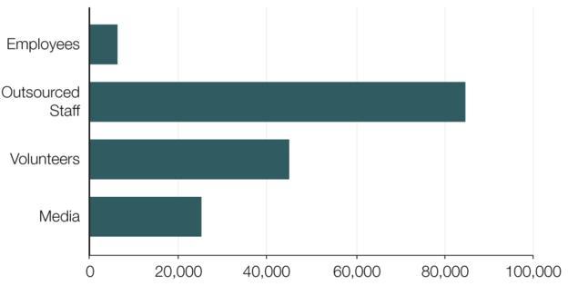 количество участников олимпиады инфографика
