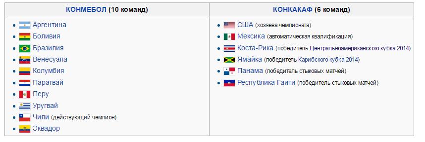 Участники кубка Америки по футболу 2016