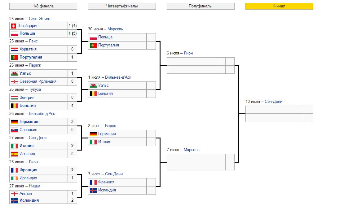 плей-офф чемпионата Европы по футболу - сетка матчей
