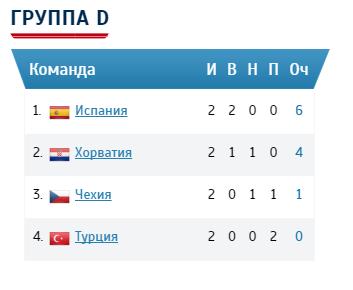Группа Д на ЕВРО