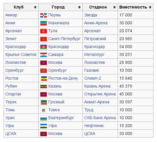 Команды РФПЛ сезона 2016-2017