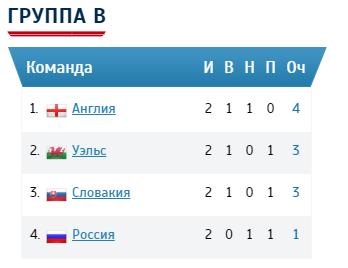 Группа Б положение в группе России