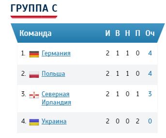 Группа С на чемпионате Европы по футболу