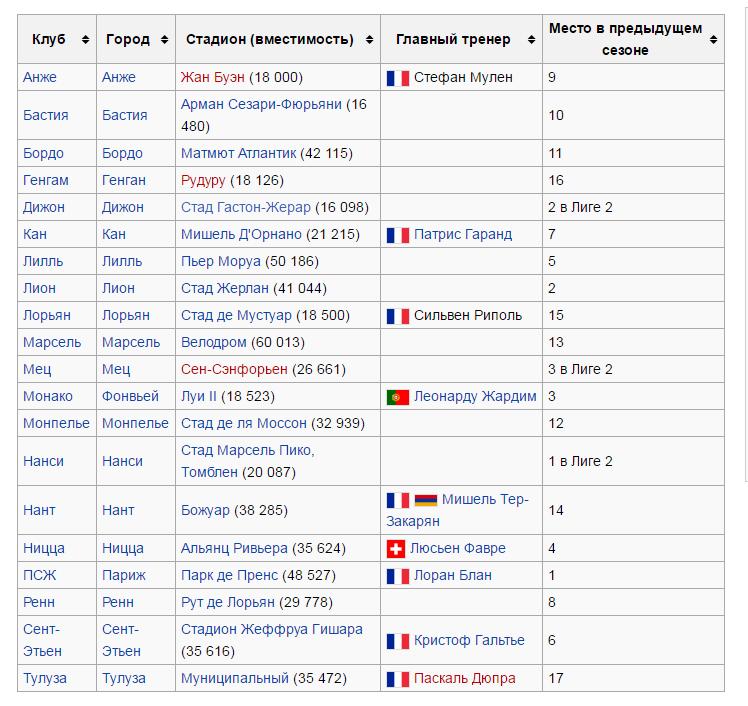 Чемпионат Франции по футболу - участники
