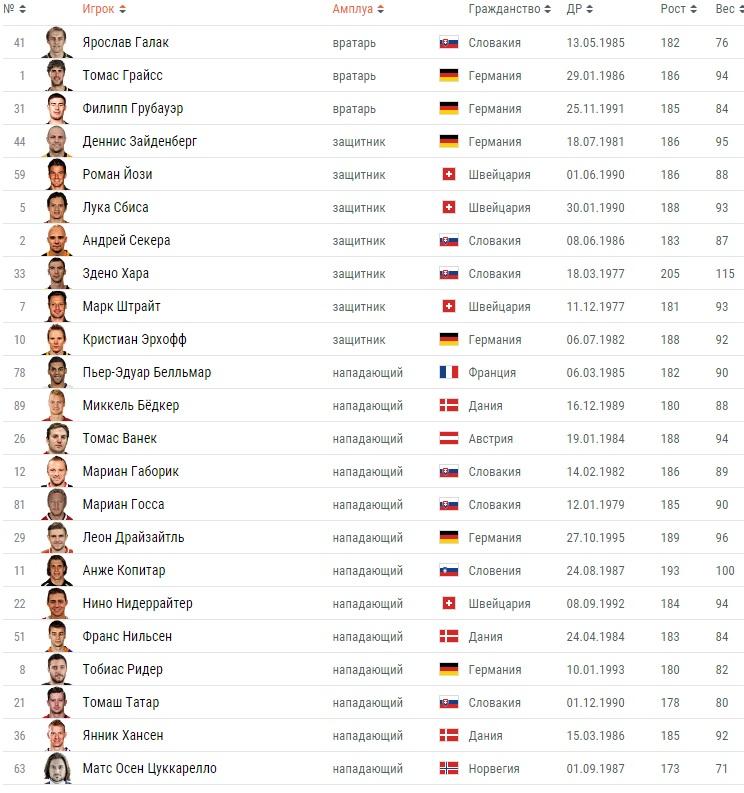 Состав сборной Европы по хоккею на кубке мира 2016