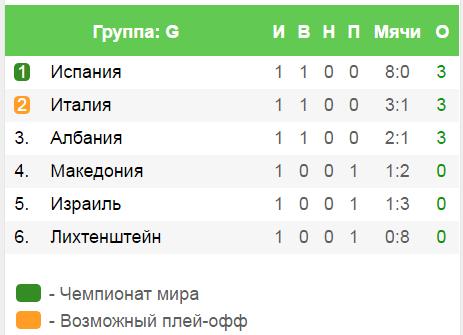Прогноз матча Лихтенштейн - Албания 6 октября