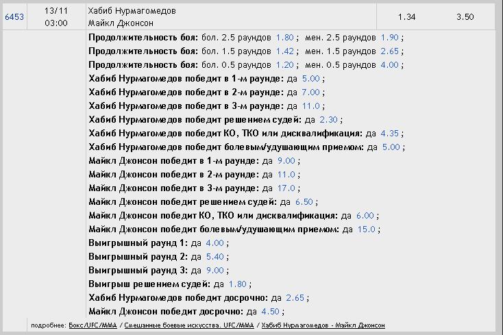 Хабиб Нурмагомедов - Майкл Джонсон ставки