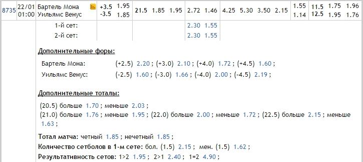 Прогноз на матч Бартель – Винус Уильямс 22.01.17