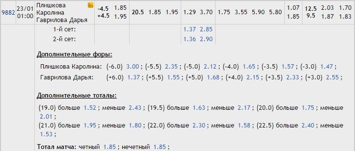 Прогноз на матч Плишкова – Гаврилова 22.01.17