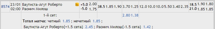 Прогноз на матч Баутиста-Агут – Раонич 22.01.17