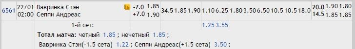 Прогноз на матч Вавринка – Сеппи 22.01.17