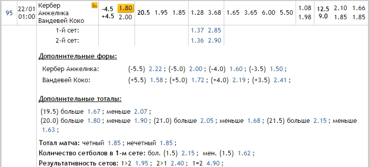 Прогноз на матч Кербер – Вандевеге 22.01.17