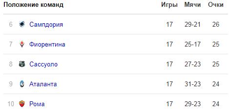 Прогноз Фиорентина - Парма (26.12.2018)