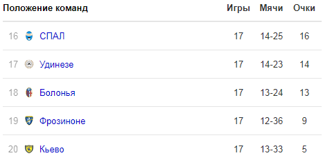 Прогноз СПАЛ - Удинезе (26.12.2018)