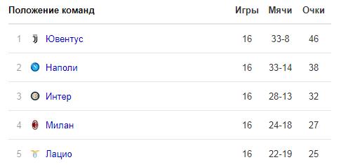 Прогноз Милан - Фиорентина (22.12.2018)