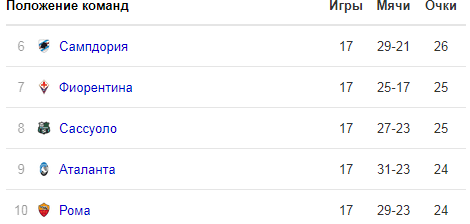 Прогноз Аталанта - Ювентус (26.12.2018)
