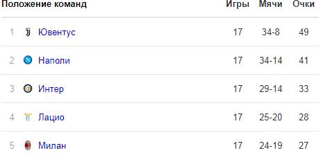 Прогноз Интер - Наполи (26.12.2018)