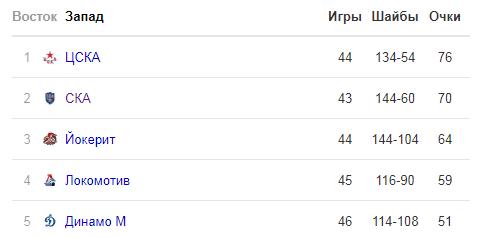 Прогноз Йокерит - СКА (06.01.2019)