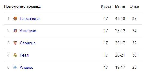Прогноз Севилья - Атлетико (06.01.2019)