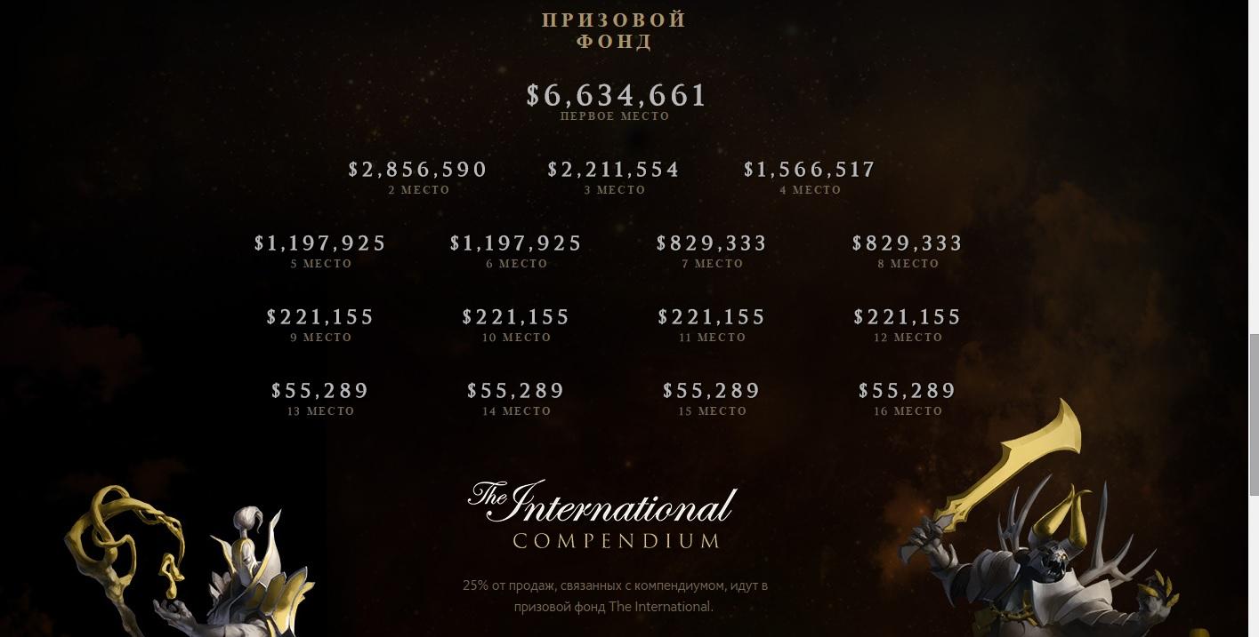 The International призовой фонд. Распределение по местам