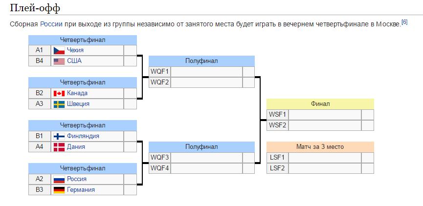 Чехия США плей-офф