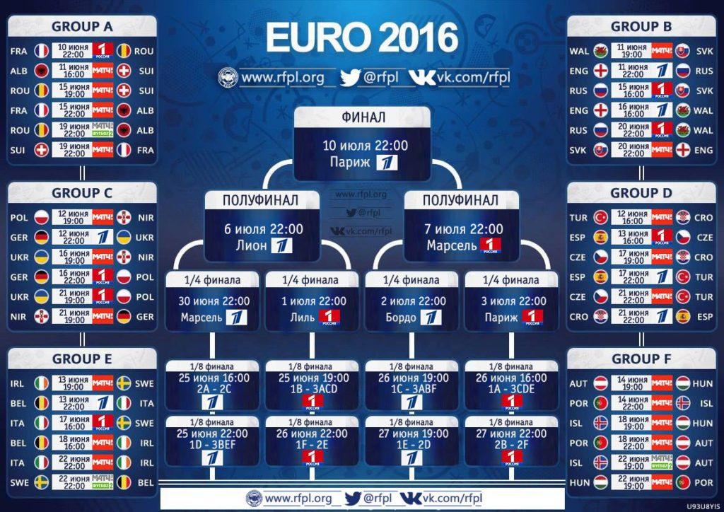 Расписание трансляций матча чемпионата Европы по футболу 2016