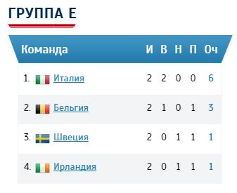 Группа Е евро 2016