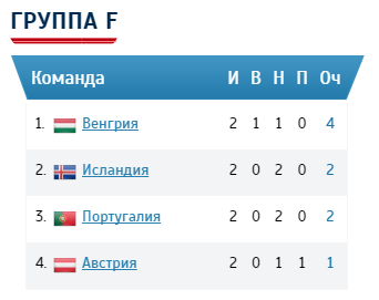 Группа Ф евро 2016