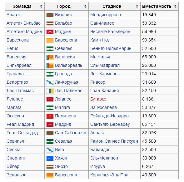 Участники Чемпионата Испании 2016-2017