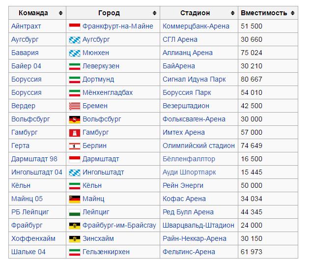 Участники чемпионата Германии 2016-2017