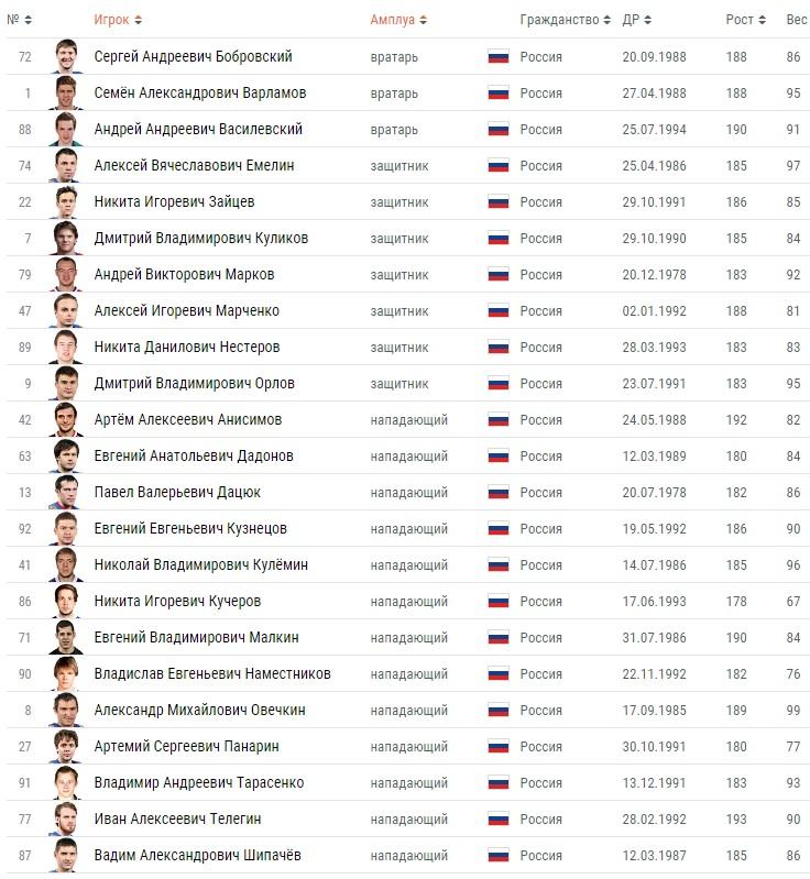 Состав сборной России по хоккею на Кубок Мира